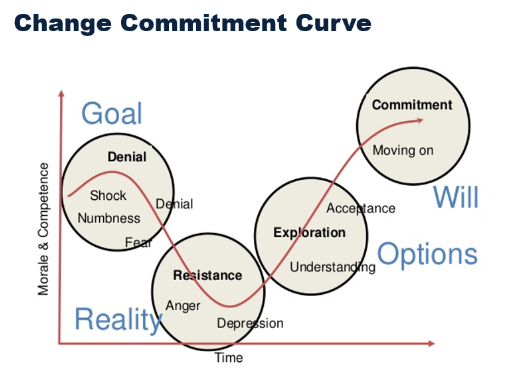Change Commitment Curve