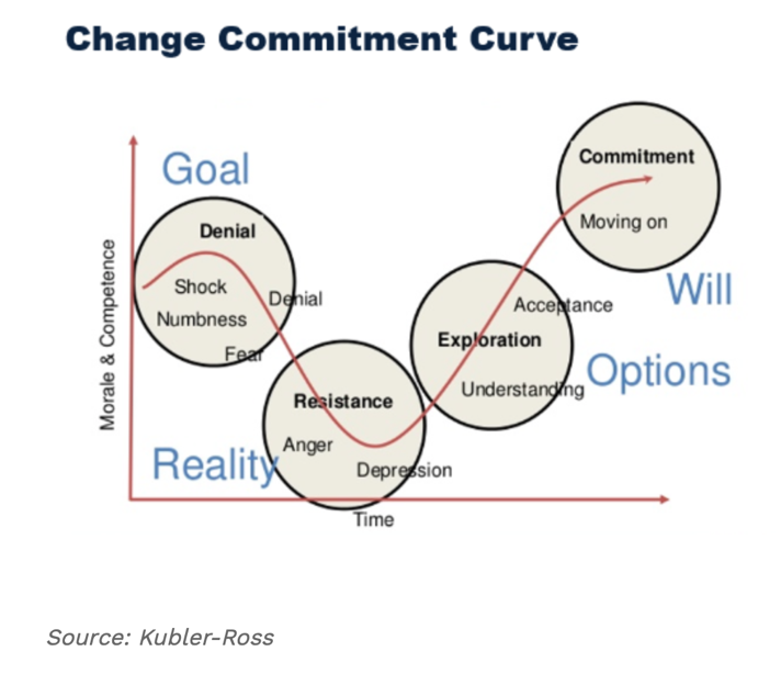 Change Commitment Curve Graph